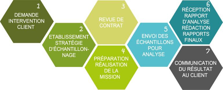 Stratégie Diagnostic Etapes Ouest Contrôle Environnement Amiante Prélèvement Analyse Désamiantage